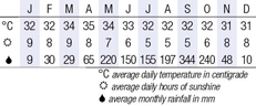 River Kwai Climate Chart