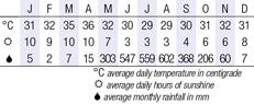 Ngapali Climate Chart