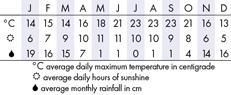 Big Sur Climate Chart