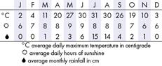 Beijing Climate Chart