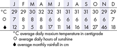 Koh Tao, Thailand Climate Chart