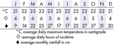 Cameron Highlands, Malaysia  Climate Chart
