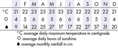 Cameron Highlands, Malaysia  Climate Chart