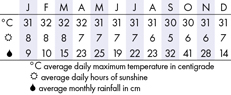 Penang, Malaysia  Climate Chart