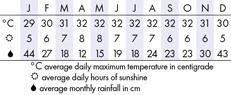 Sandakan Climate Chart