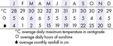 Phan Thiet Climate Chart