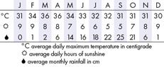Siem Reap Climate Chart