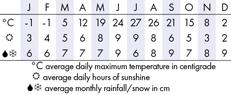 Niagara Climate Chart