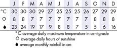 Mauritius Climate Chart
