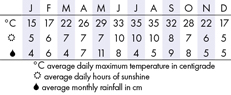Austin Climate Chart