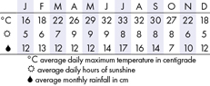 New Orleans Climate Chart