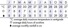 Kandy Climate Chart