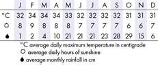 Krabi, Thailand Climate Chart