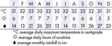 Kuala Lumpur, Malaysia  Climate Chart