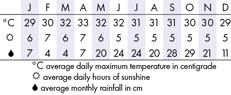 Con Dao  Climate Chart