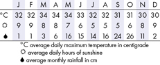 Phnom Penh Climate Chart