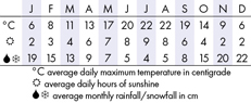 Vancouver Climate Chart