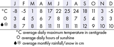Quebec City Climate Chart