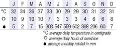 Yangon Climate Chart