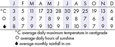 Philadelphia Climate Chart