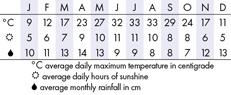 memphis Climate Chart