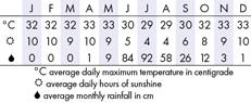 Goa Climate Chart