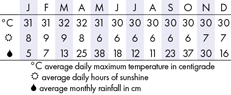 Colombo Climate Chart