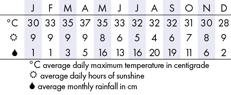 Chiang Mai Climate Chart