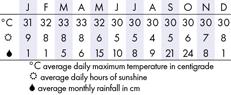 Pattaya, Thailand Climate Chart