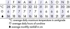 Tioman Island, Malaysia  Climate Chart