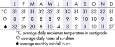 Lombok Climate Chart