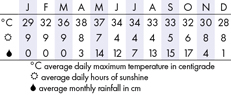 Mandalay Climate Chart
