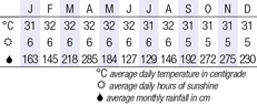 Terengganu, Malaysia  Climate Chart