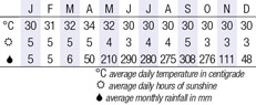 Phu Quoc Climate Chart