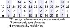 Cancun Climate Chart