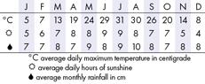 Washington Climate Chart