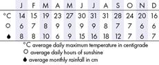 Charleston Climate Chart