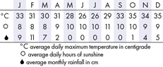 Namibia Climate Chart