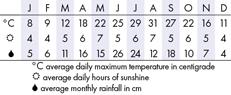 Hiroshima Climate Chart