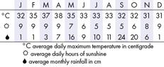 River Kwai Climate Chart