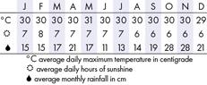 Pangkor Laut, Malaysia  Climate Chart