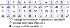 Nusa Dua Climate Chart