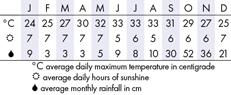 Danang Climate Chart