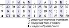 Victoria Falls Climate Chart