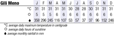 Gili Islands Climate Chart