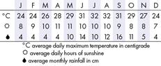 Florida Keys Climate Chart