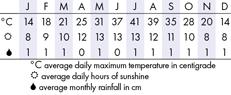 Las Vegas Climate Chart