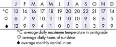 San Francisco Climate Chart