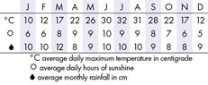 Charlotte Climate Chart