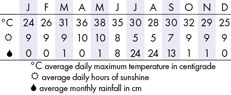 Udaipur Climate Chart